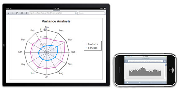 PowerCharts now renders on iPads and iPhones