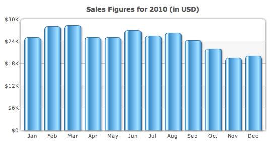 Sales chart - A simple column chart