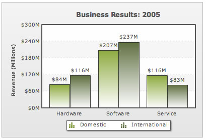 Column chart with revenue from domestic and international markets