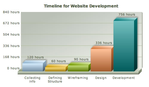 Website development chart with data converted to hours, days and weeks