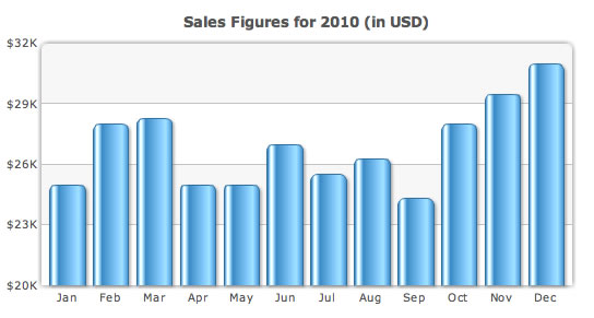 Column chart with y-axis not starting at 0