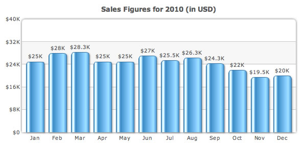 Column chart with values displayed right above columns