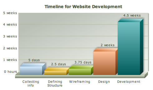 Chart with website development timeline in hours