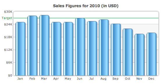 Sales chart with trendline for target sales