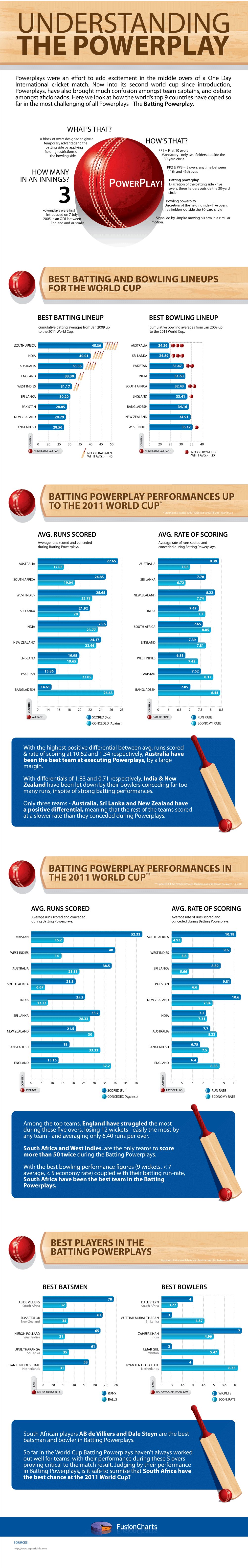 A cricket infographic - Our take on Powerplays