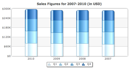 Stacked column chart displaying quarterly sales for last 4 years