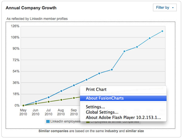 Chart on LinkedIn showing company growth from FusionCharts