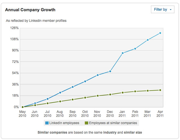Chart on LinkedIn showing company growth