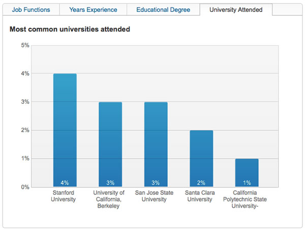Chart on LinkedIn showing universities employees attended
