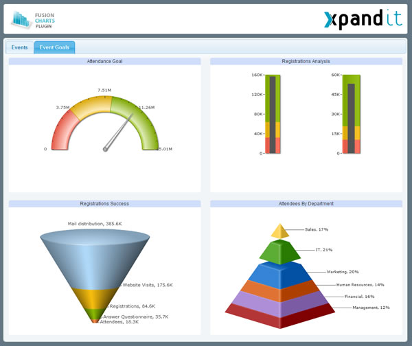 Pentaho dashboard containing widgets from FusionWidgets v3