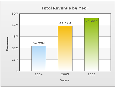 Total Revenue by Year Column Chart
