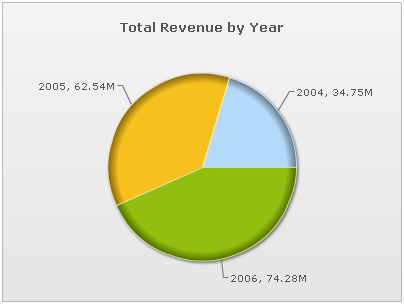 Total Revenue by Year Pie Chart