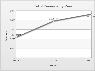 Total Revenue by Year Line Chart