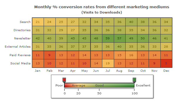 A guide to the Heat Map Chart - FusionBrew - The FusionCharts Blog