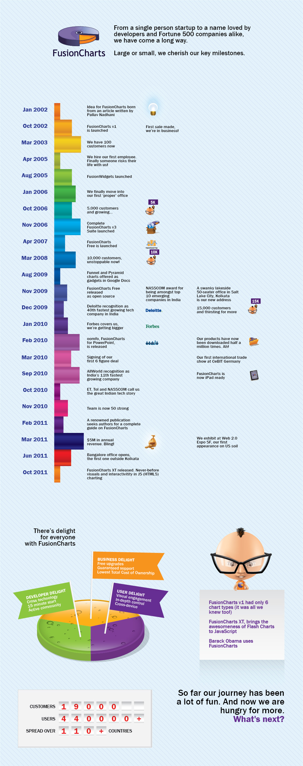 FusionCharts- A Timeline Infographic