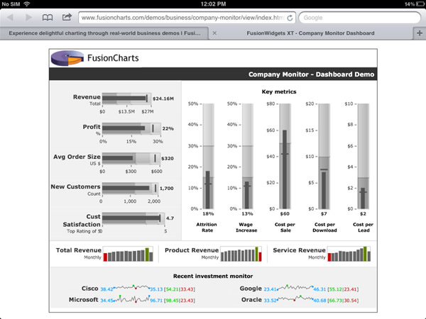 Compact Executive Dashboard built using FusionWidgets XT, using Bullet Graphs and Spark Charts