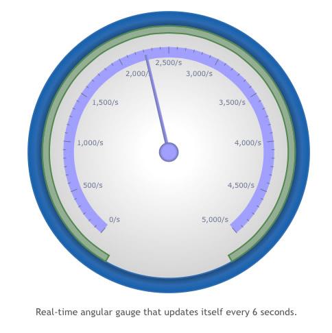 Angular/dial gauge from FusionWidgets