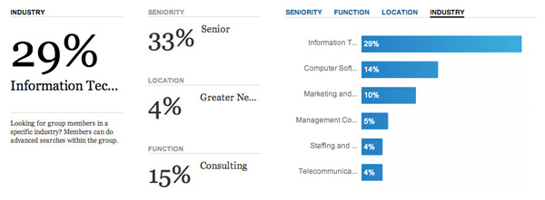 LinkedIn Group Statistics - Demographics