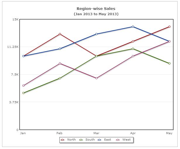 Line chart trend analysis