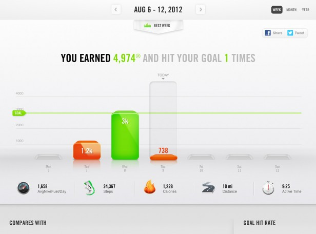 Nike+ Fuelband Dashboard using Trendlines