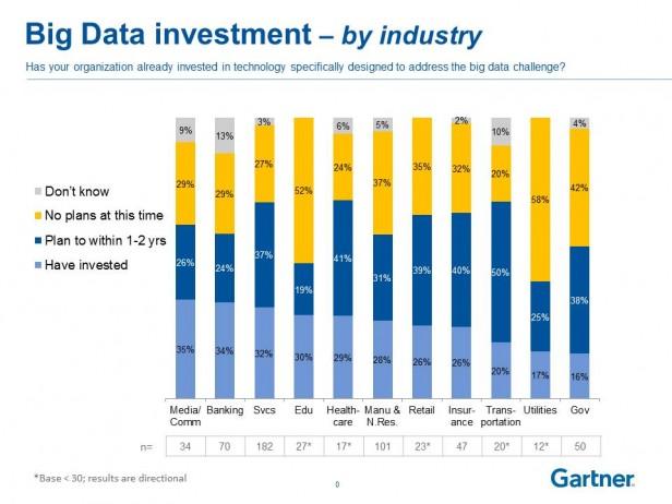2013 Big Data Survey for analyticsRC