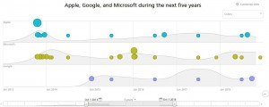 Recorded Future - Apple, Google, and Microsoft during the next five years