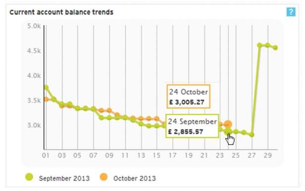 Money Dashboard - Current Account Trends