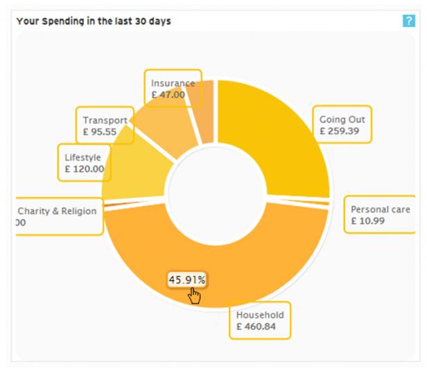 Money Dashboard - Your Spending