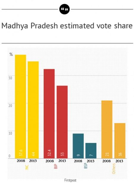 Madhya Pradesh estimated vote share