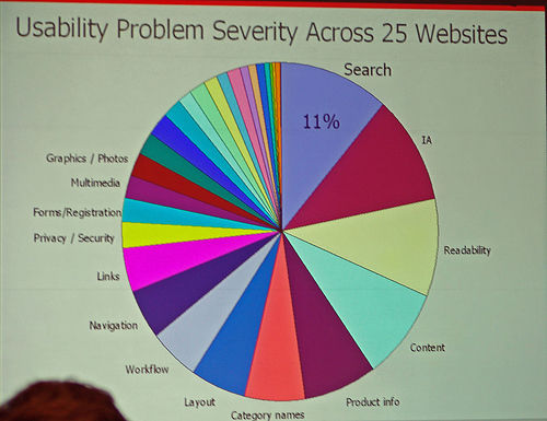 Usability Problem Severity Across 25 Websites