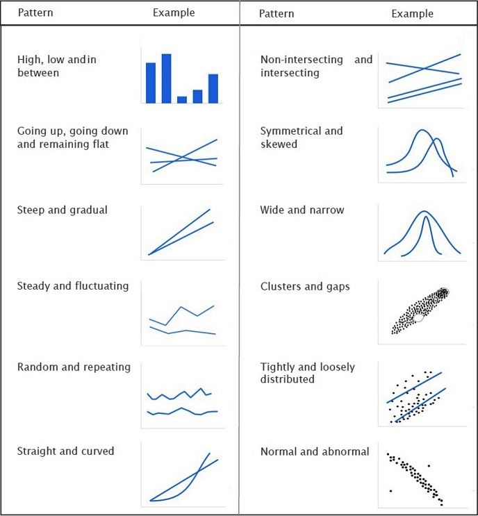 Basic Analytical Patterns