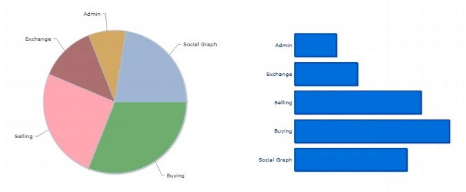 Pie and Bar Chart
