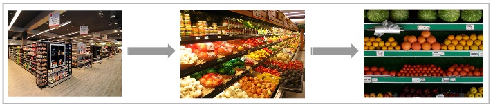 supermarket visualisation