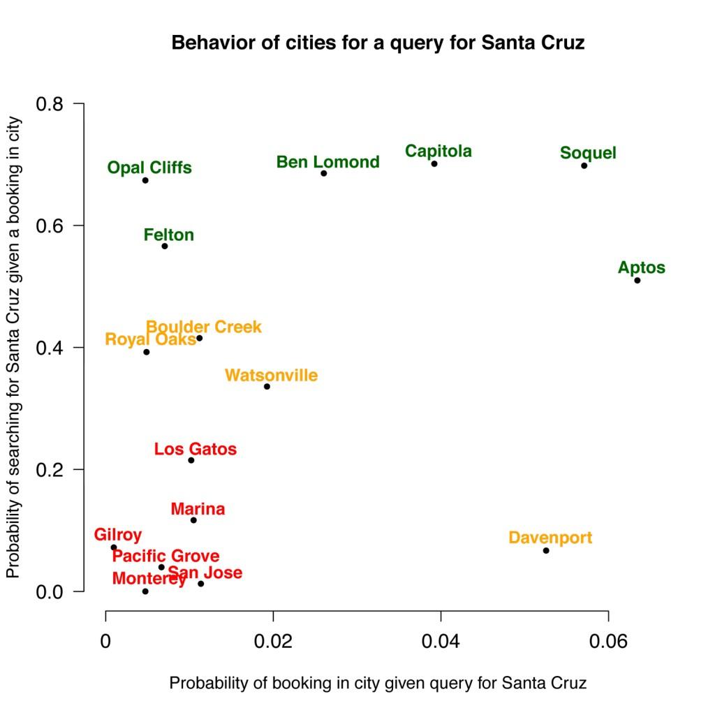 Behavior of cities for a query for Santa Cruz