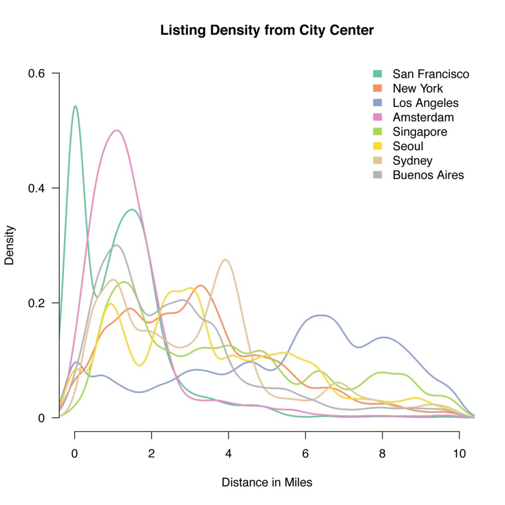 Listing Density from City Centre