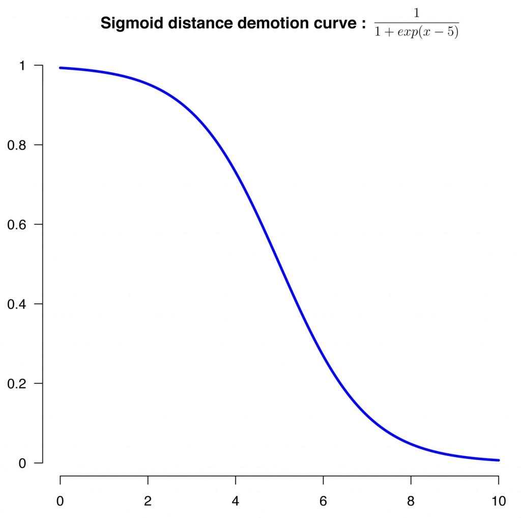 SIgmoid distance demotion curve