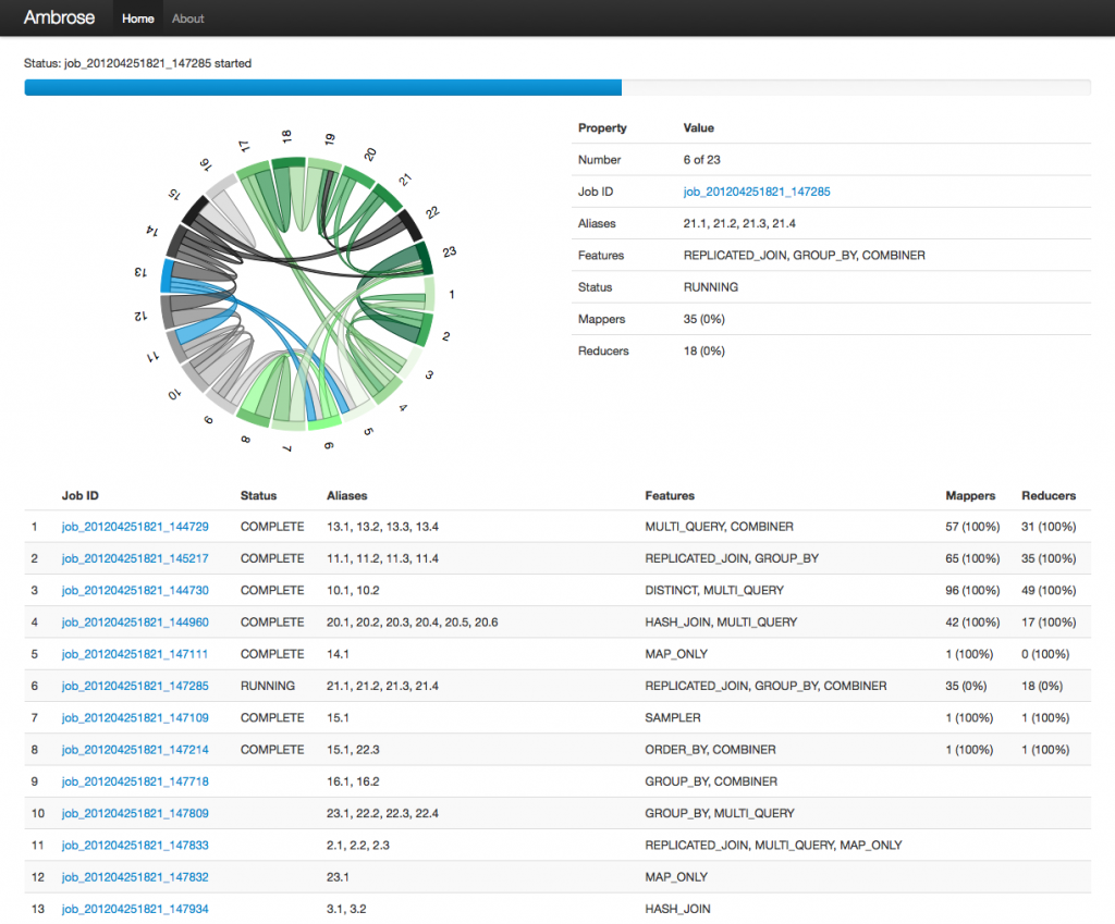 How twitter uses data visualization to track its complex workflows fig in this screenshot we see the ambrose ui for a workflow compiled from a single pig script the circular chord diagram in the upper left highlights pooptronica