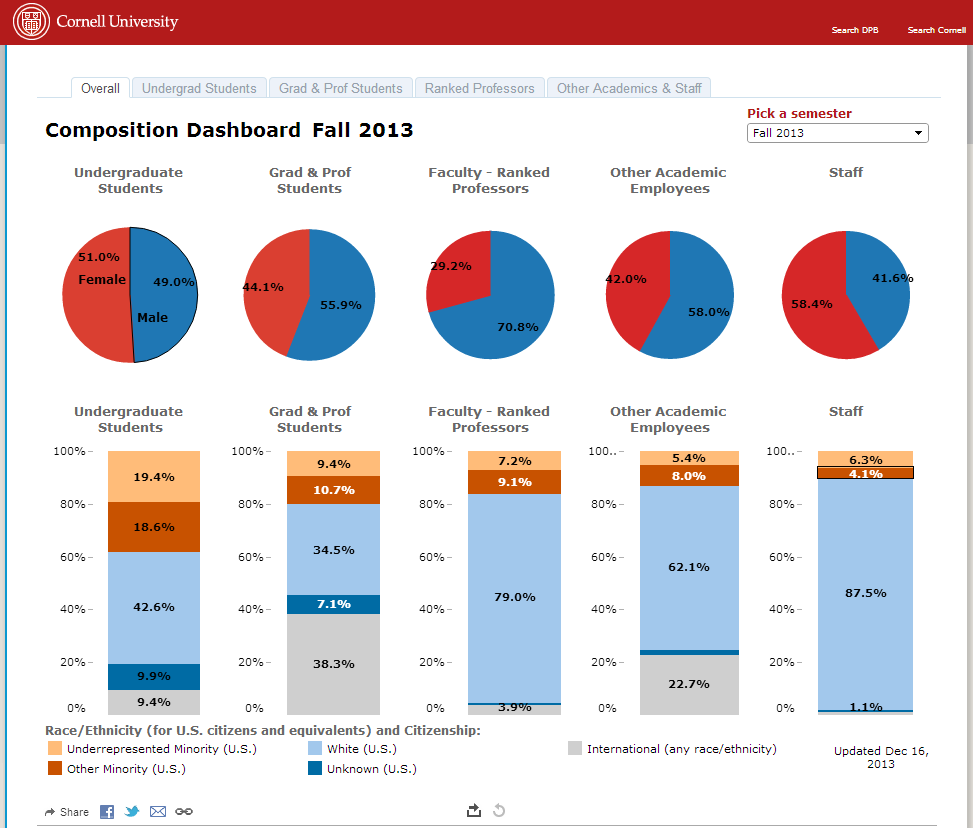Diversity And Inclusion Quotes How Cornell University Is Using Data Visualization To Realize The