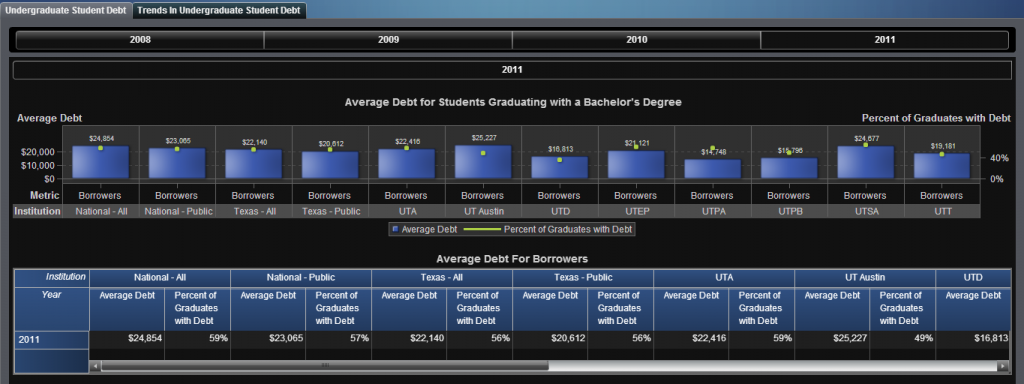 New Data Visualizations Student Debt
