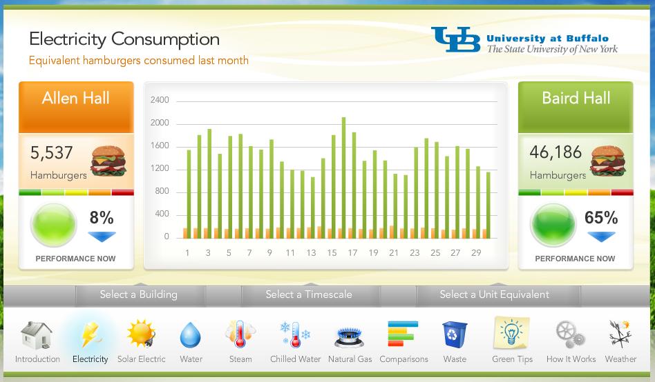 UB Sustainability Dashboard