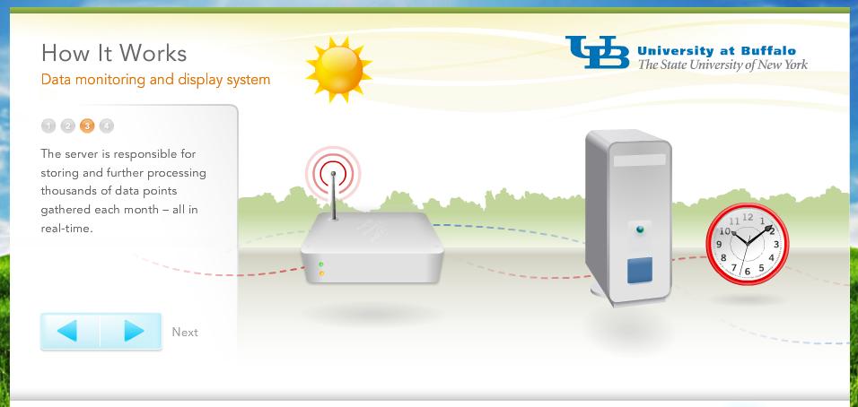 University of Buffalo Sustainability Dashboard How it works
