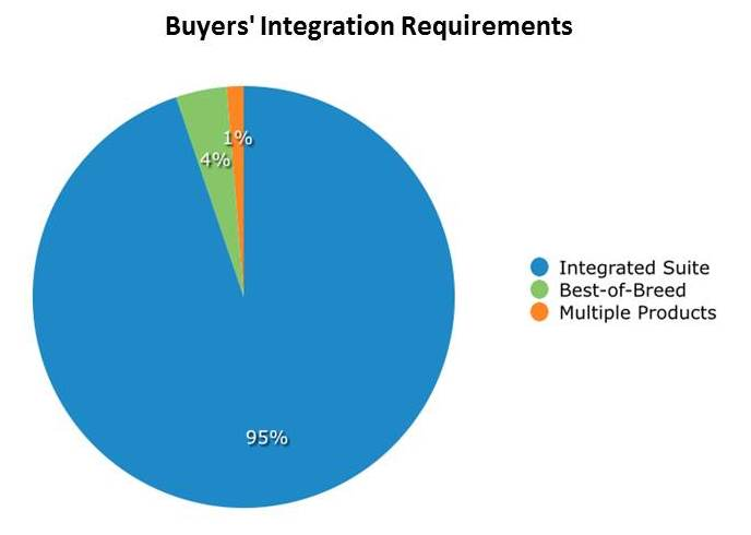 Buyers' Integration Requirements