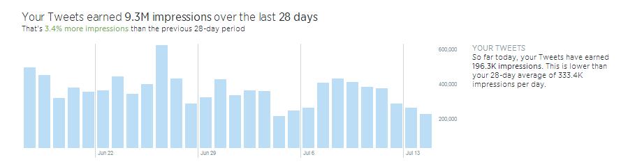 Charts Twitter Dashboard