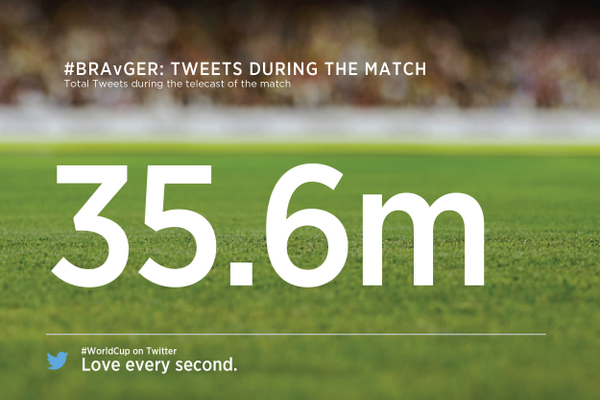 FIFA 2014 Brazil Vs Germany most tweeted match