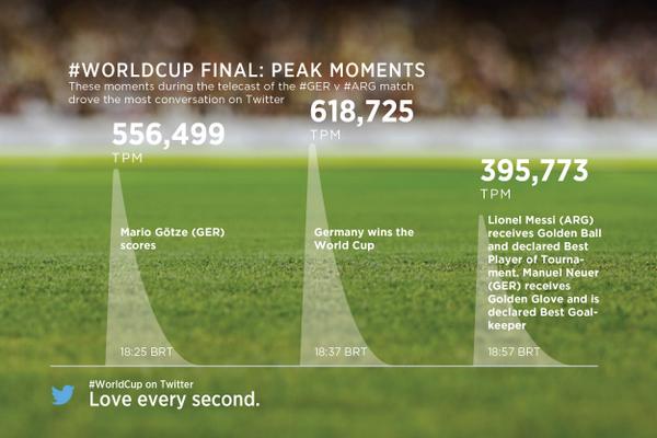 FIFA 2014 peak moments on Twitter