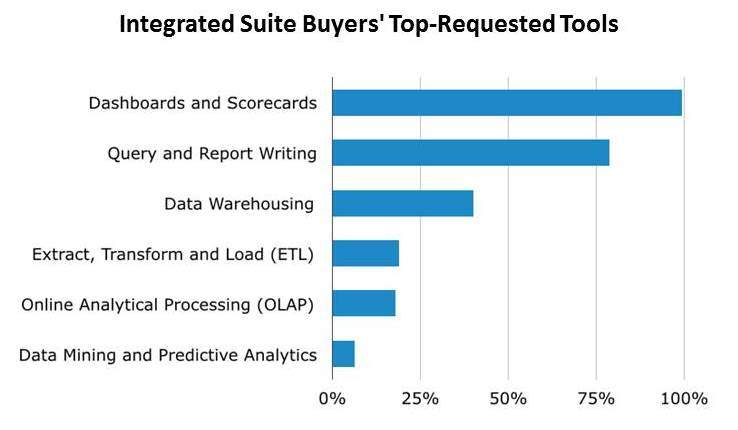 Integrated Suite Buyers' Top-Requested Tools