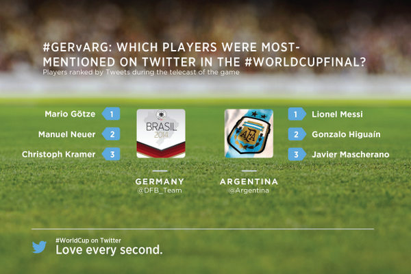 Most mentioned players on twitter FIFA 2014