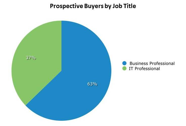 Prospective Buyers by Job Title