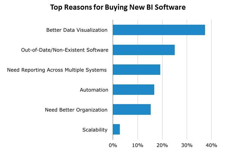 Top Reasons for Buying New BI Software