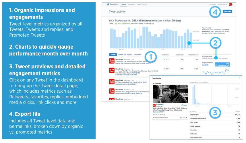 Twitter Organic Tweet Dashboard